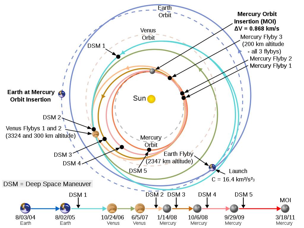 Сложности полета на Марс