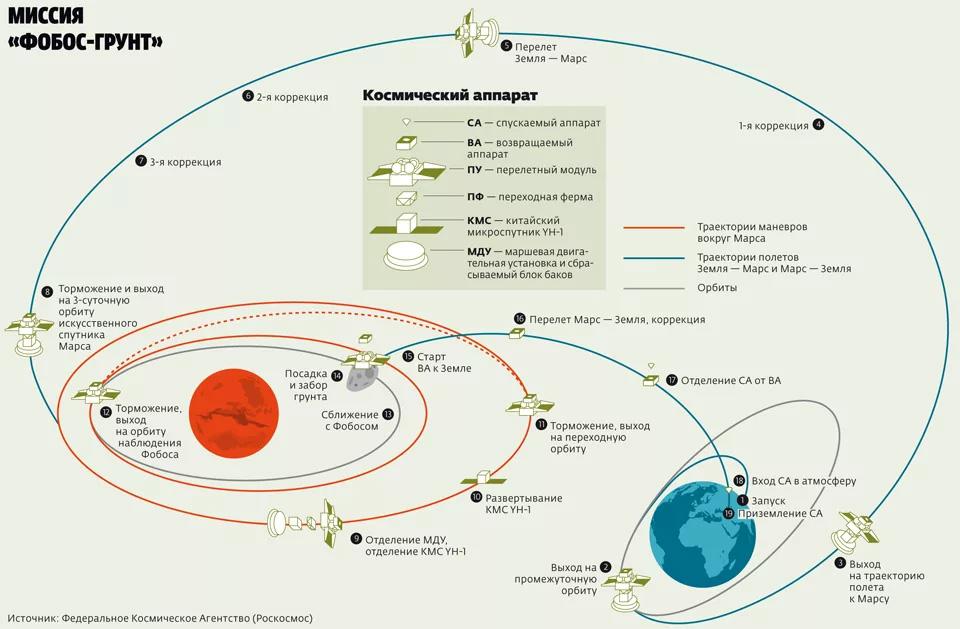 гравитационные маневры аппарата Фобос-Грунт для изучения Марса