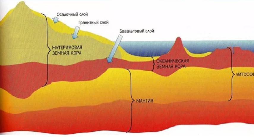 Отличия строения коры морей и материков.