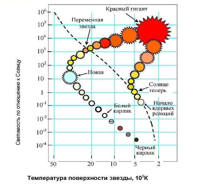диаграмма Герцшпрунга - Рассела и эволюция звезд