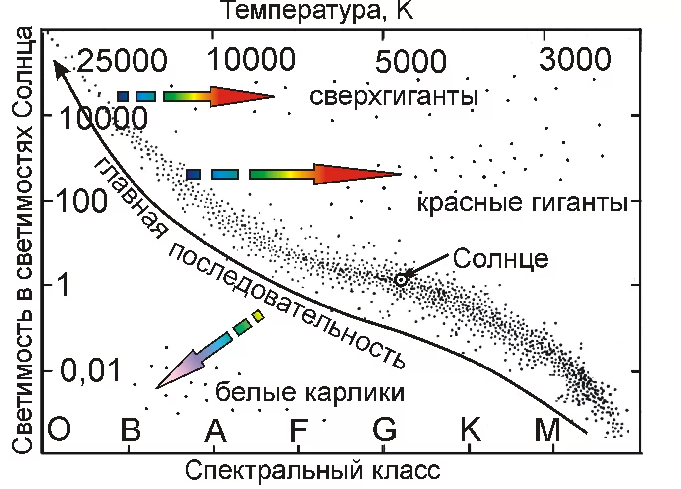 диаграмма Герцшпрунга - Рассела с пояснениями