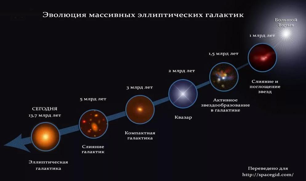 Эволюция спиральных галактик: от Большого взрыва до наших дней