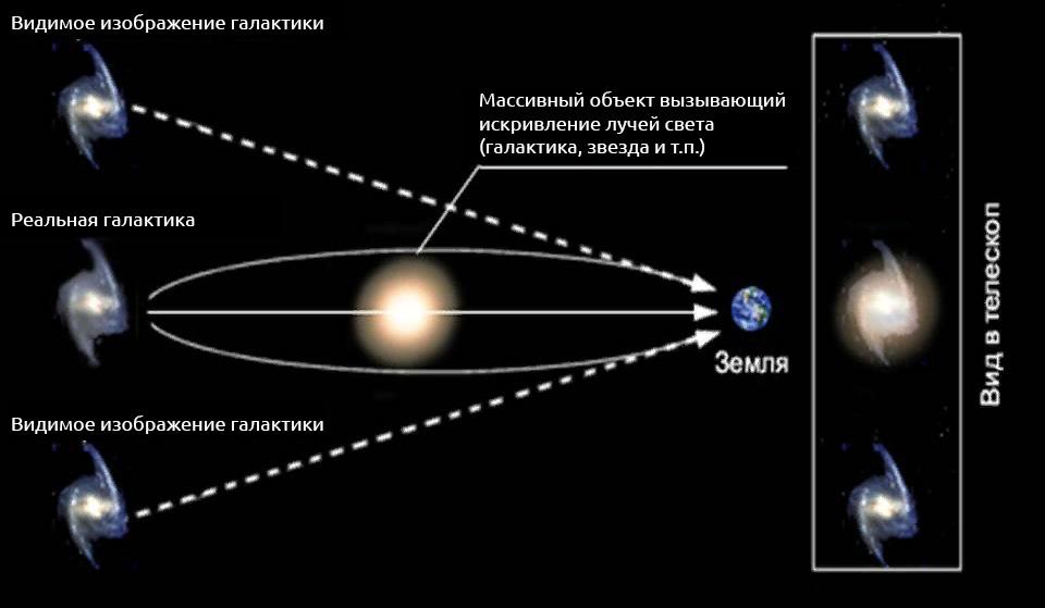 темная материаля, вселенная и гравитационные линзы