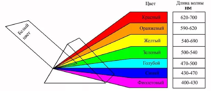Длина волн разных цветов цветового спектра.