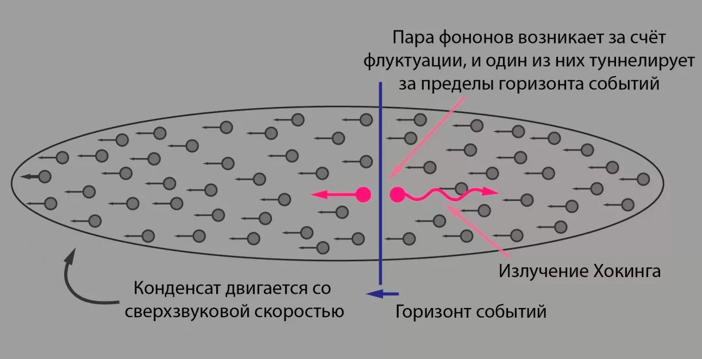 Схематичное изображение того, что представляет собой излучение Хокинга