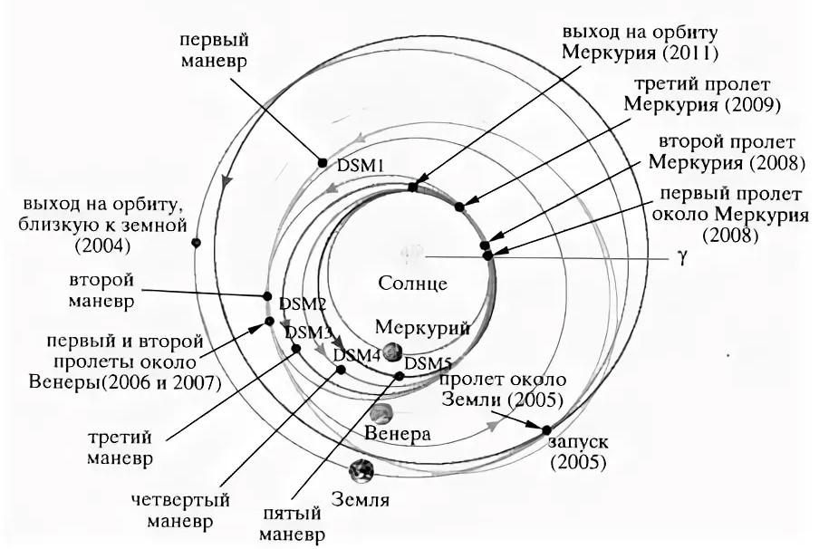 Как колонизировать Меркурий