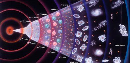 Что такое «Большой взрыв» - кратко о том, как родилась наша Вселенная
