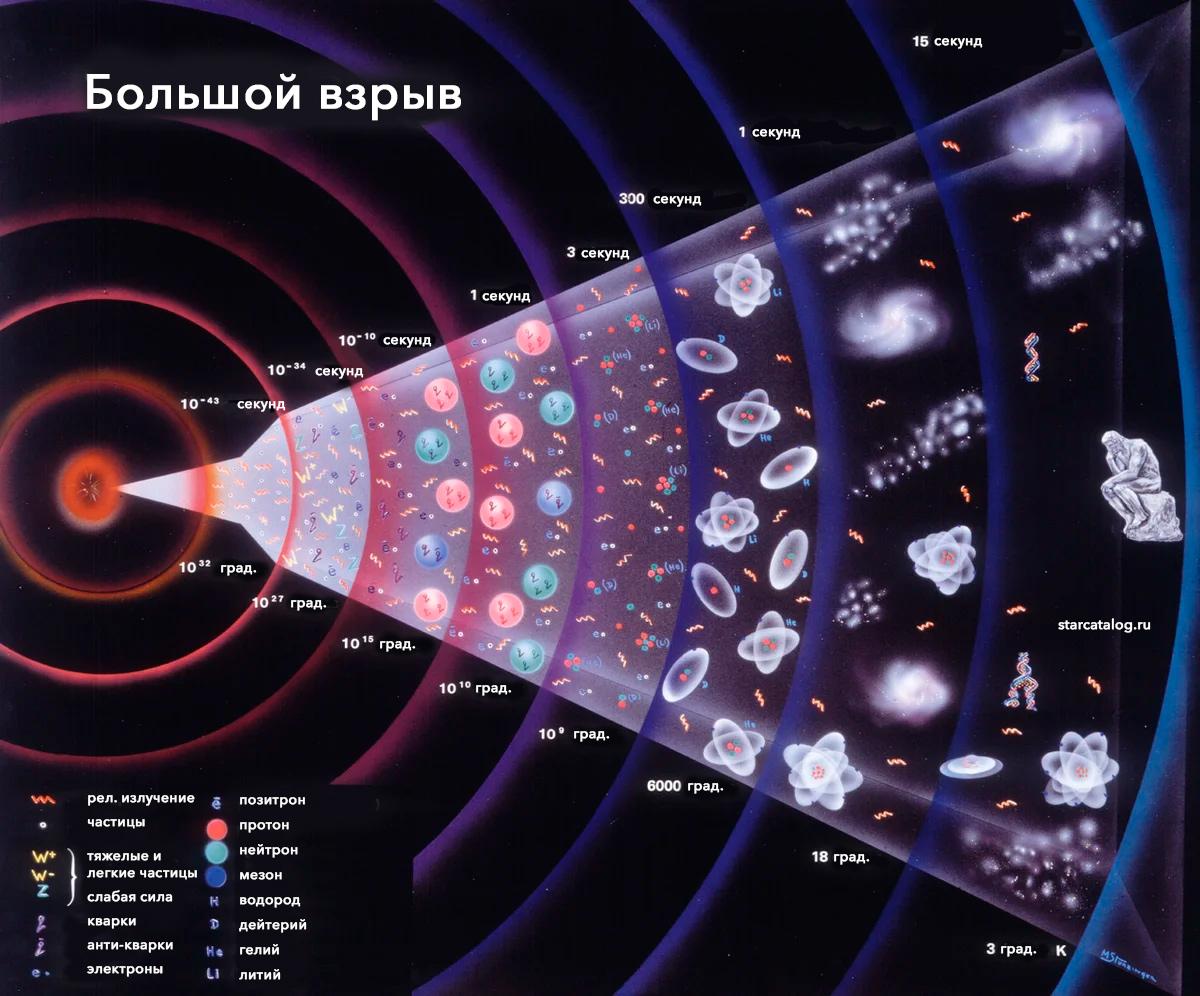 Хронология Большого взрыва (инфографика)