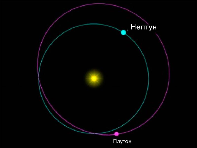 Плутон не только находится дальше, чем 8 планет Солнечной системы
