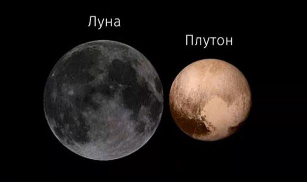 Плутон - не зря называют карликовой планетой, на самом деле он даже меньше Луны