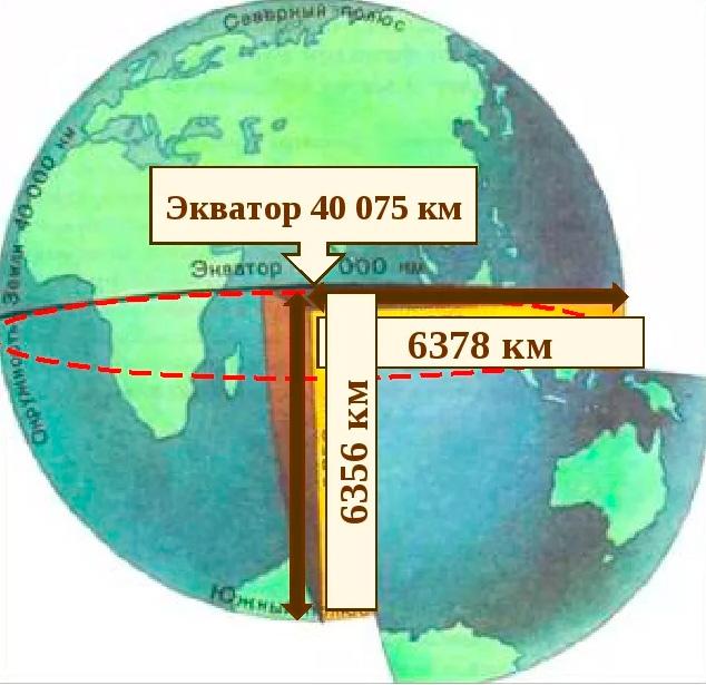 Размер земли в км составляет: 40075 километров по окружности и 12742 км в диаметре