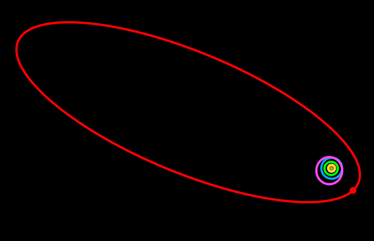 орбита Седны