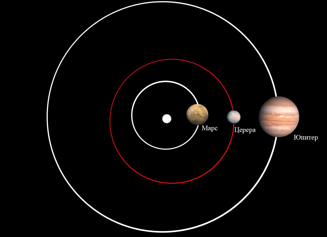Астероид Церера расположен между орбитами Марса и Юпитера, в Поясе астероидов
