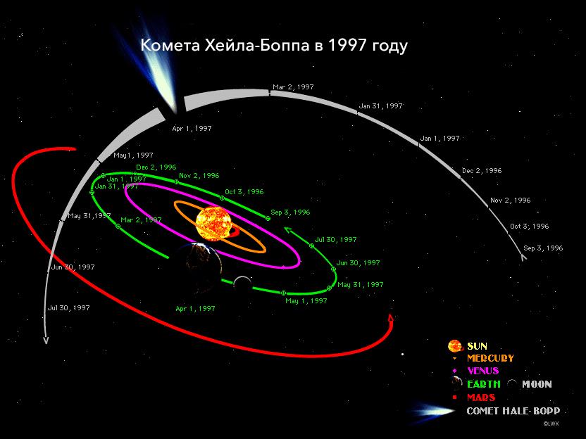 Орбита кометы Хейла-Боппа