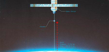 Космический лифт: проекты альтернативных вариантов путешествий в космос