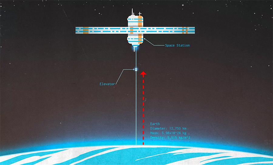 Космический лифт ведущий с поверхности Земли к космической станции-противовесу.