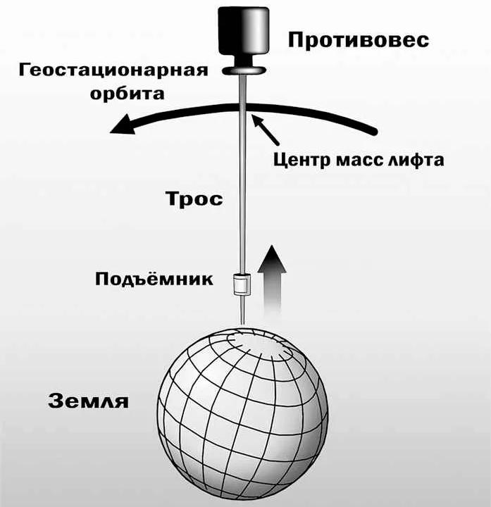 Принцип действия космического лифта - если схема налажена, грузы в космос и из космоса можно доставлять не тратя ни грамма топлива