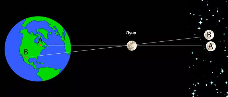 измерить расстояние до Луны методом параллакса