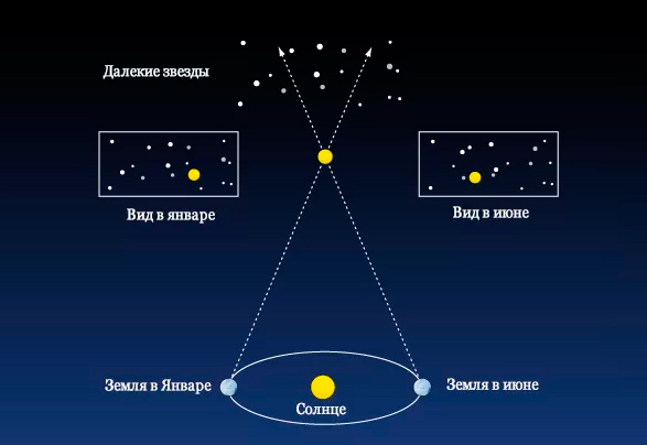 Расстояние до объектов за пределами Солнечной системы, методом параллакса