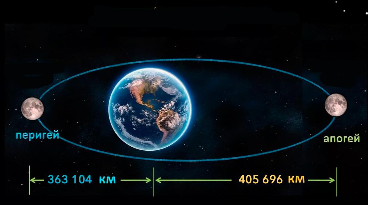 на каком расстоянии от земли находится луна