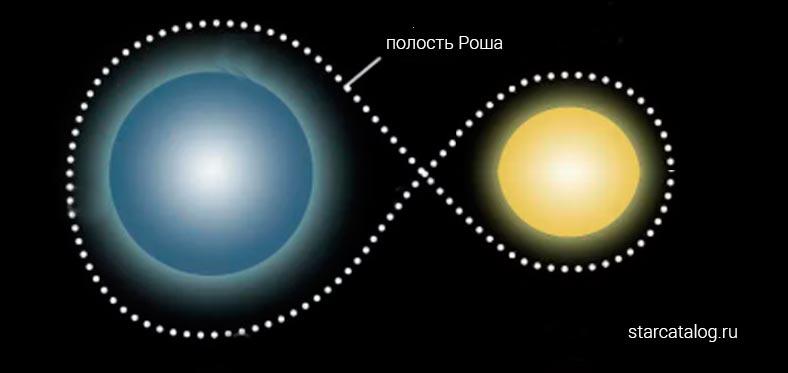 разделенные двойные звездные системы