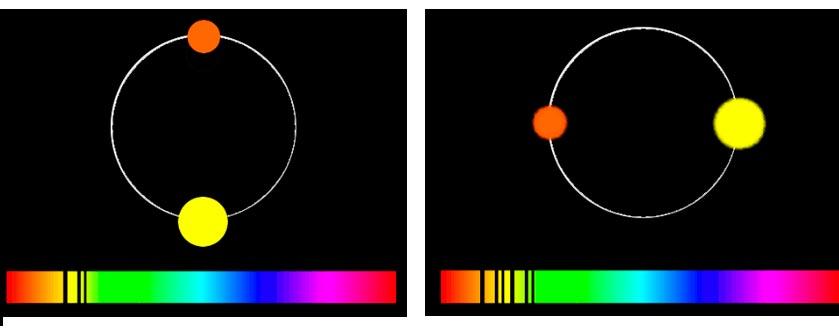 Спектральные наблюдения позволяют выявить двойные звезды