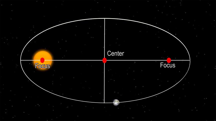 Иоганн Кеплер вывел закономерность - орбиты планет вокруг Солнца представляют собой не идеальные круги, а подобны эллипсам