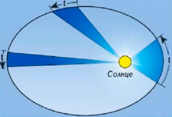 Иллюстрация 2-го закона Кеплера