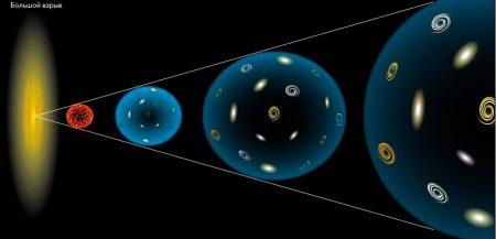 Эволюция Вселенной: возможно наша цивилизация самая развития во всем космосе?