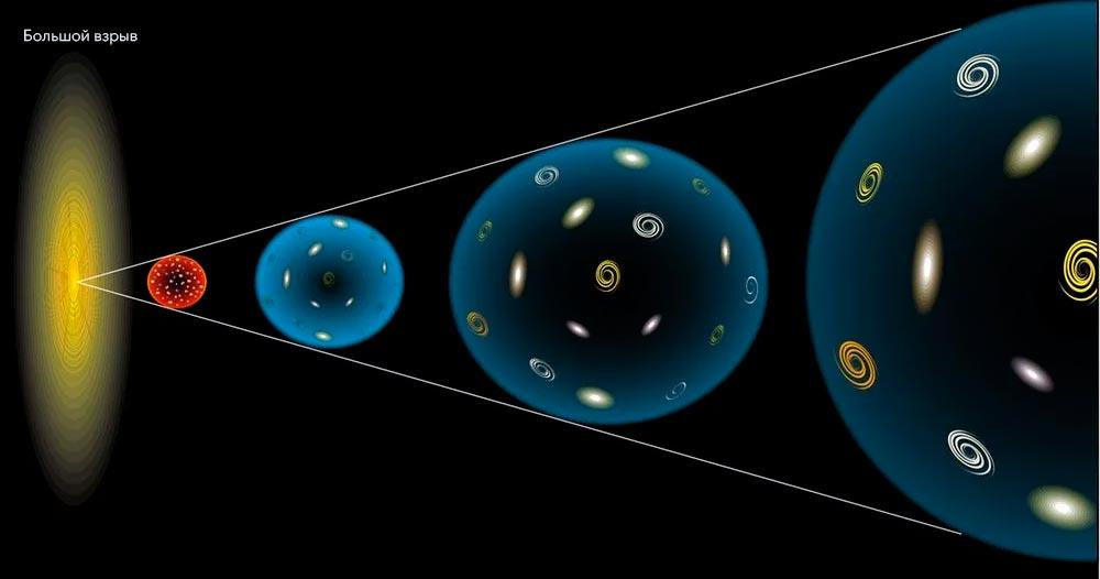 Схематично изображено развитие Вселенной: чем дальше мы от большого взрыва по времени, тем сильнее отдаляются друг от друга соседние галактики