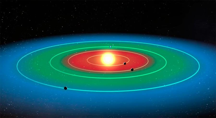 Зеленым на схеме отмечена «зона жизни» звезды