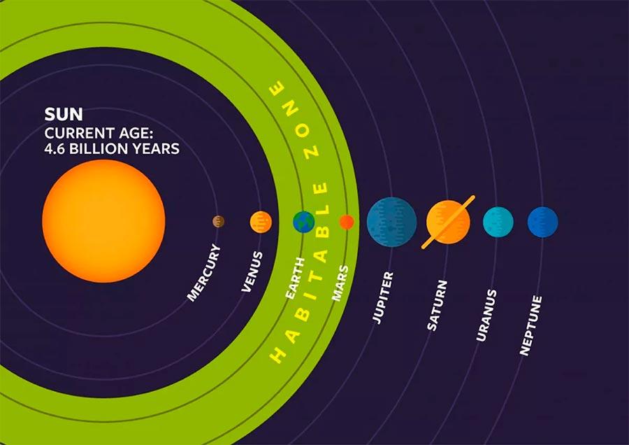 Зона обитаемости в примере для нашей Солнечной системы - ближе к Солнцу и пригодная для жизни атмосфера испариться, дальше - замерзнет