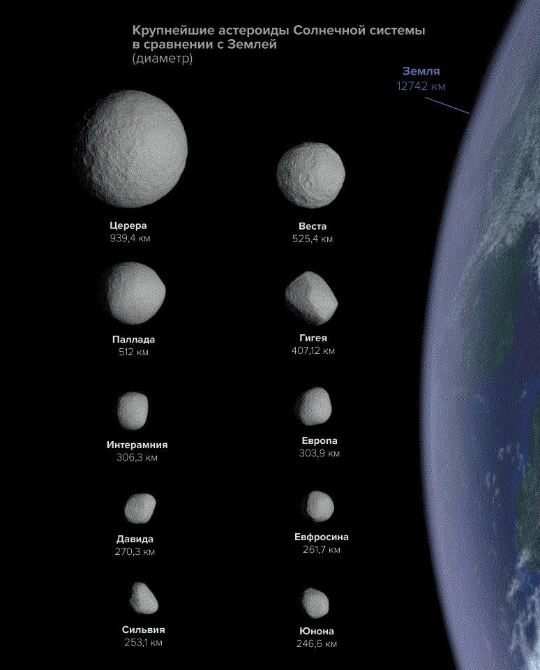 Крупнейшие астероиды главного пояса астероидов Солнечной системы, в сравнении друг с другом и с Землей