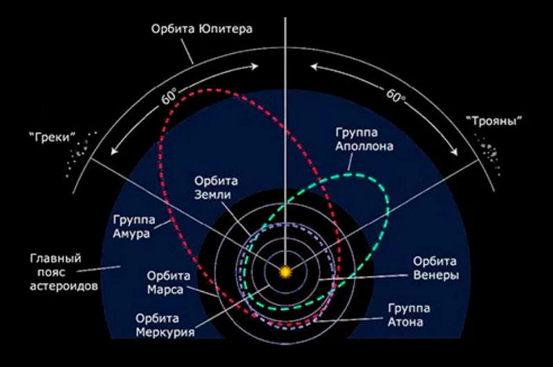 Схема расположения орбит самых крупных семейств астероидов Солнечной системы: Троянцев, Греков, Амуров, Аполлонов, Атонов