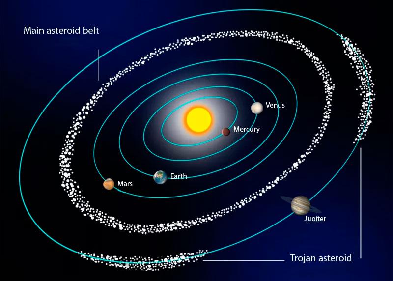 Основная масса астероидов Солнечной системы сосредоточена в главном поясе астероидов между Марсом и Юпитером, однако несколько достаточно больших групп (семейств) астероидов существуют обособлено. В первую очередь это «Троянцы» и «Греки»  - две группы астероидов, одна из которых «догоняет» Юпитер, а другая, напротив - «убегает»  от него