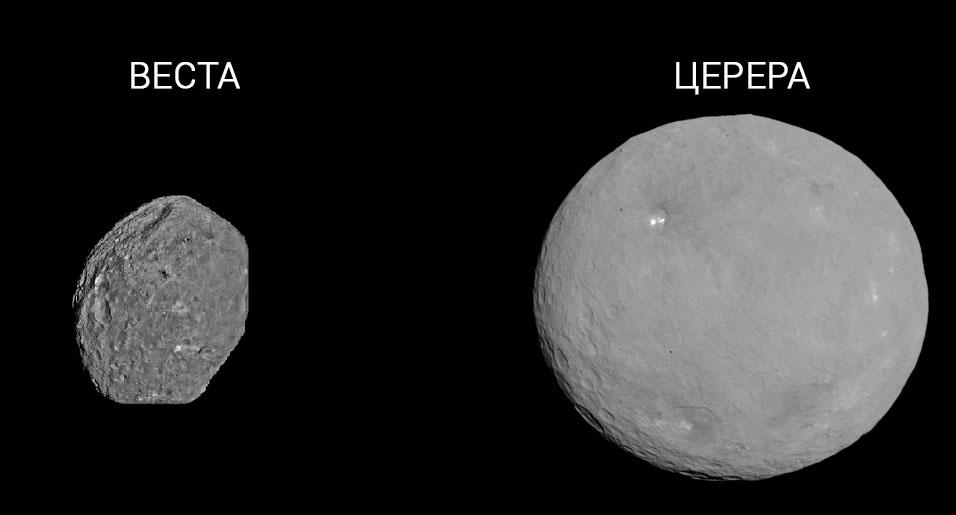 Крупнейшие астероиды главного пояса астероидов Солнечной системы: Церера и Веста. Церера так велика, что классифицируется как карликовая планета.