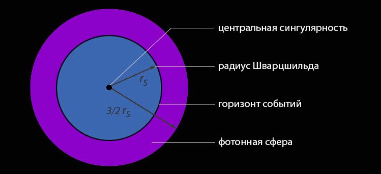 Схема устройства черной дыры