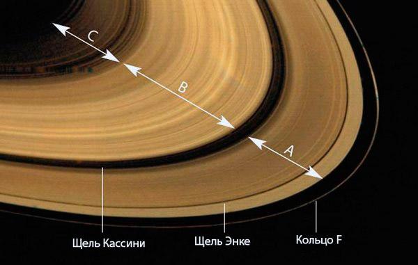 4 основных кольца Сатурна