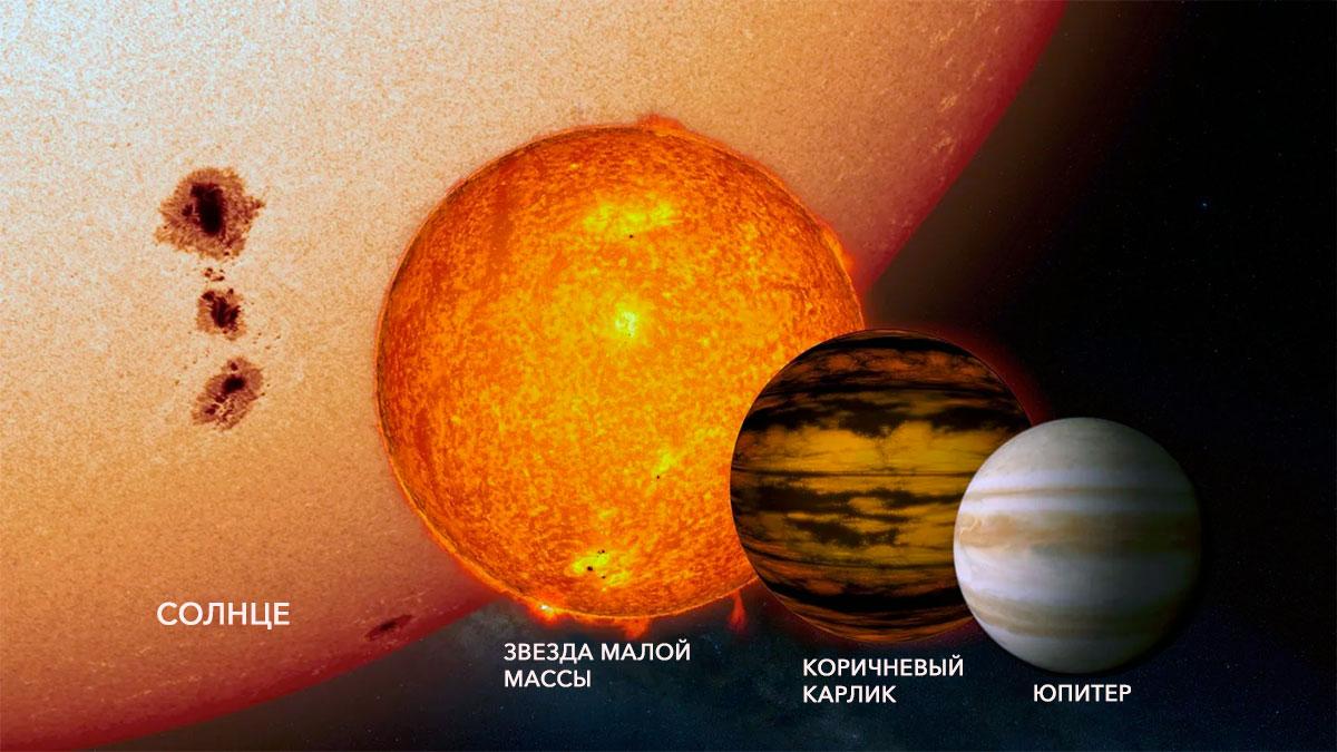 Сравнительные размеры планеты Юпитер, коричневого карлика, маломассивной звезды и Солнца