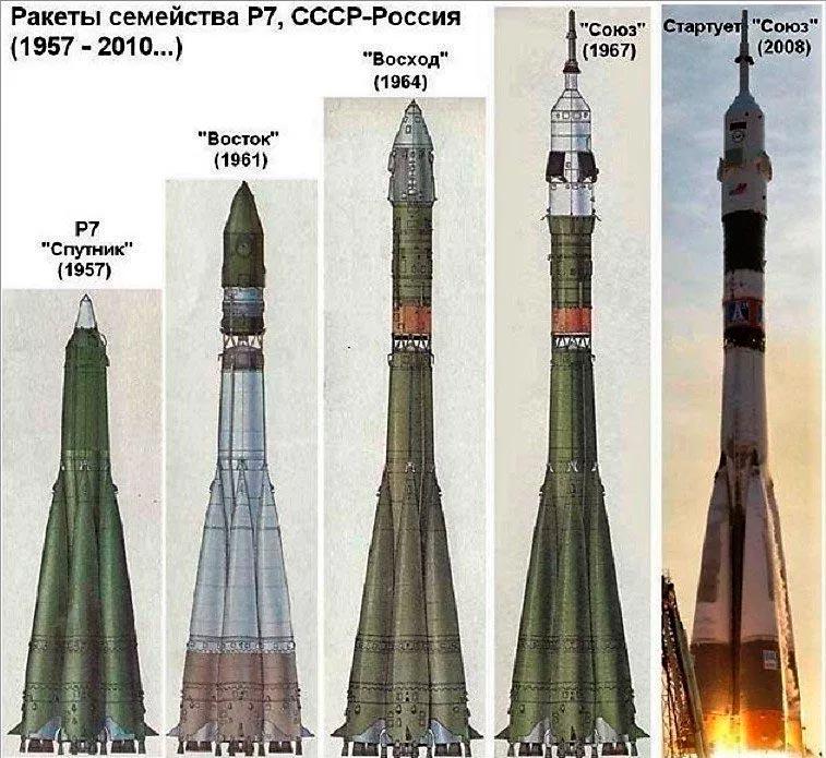 Далеко не полный список ракет-носителей созданных на базе Р-7: Восток, Восход, Союз