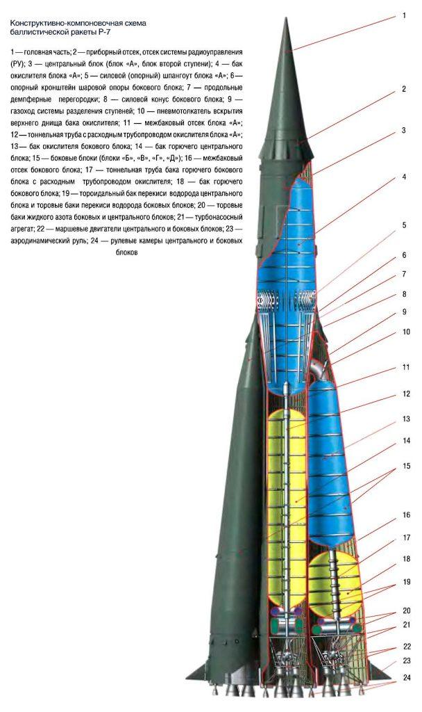 Внутреннее устройство межконтинентальной ракеты Р-7