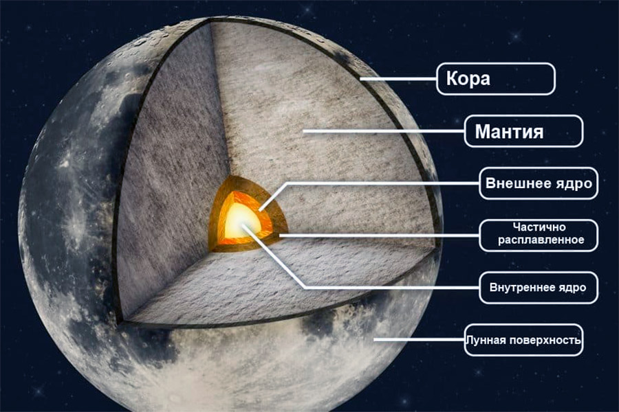 Внутреннее строение Луны: в итоге Луна оказалась не просто здоровенным космическим булыжником, а вполне геологически активным космическим телом