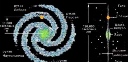 Что ждет Землю и Солнечную систему в будущем?
