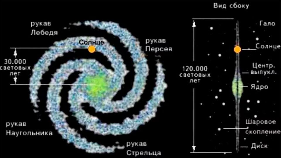 Пока солнечная система находится «на задворках» галактики, где ей ничего не угрожает