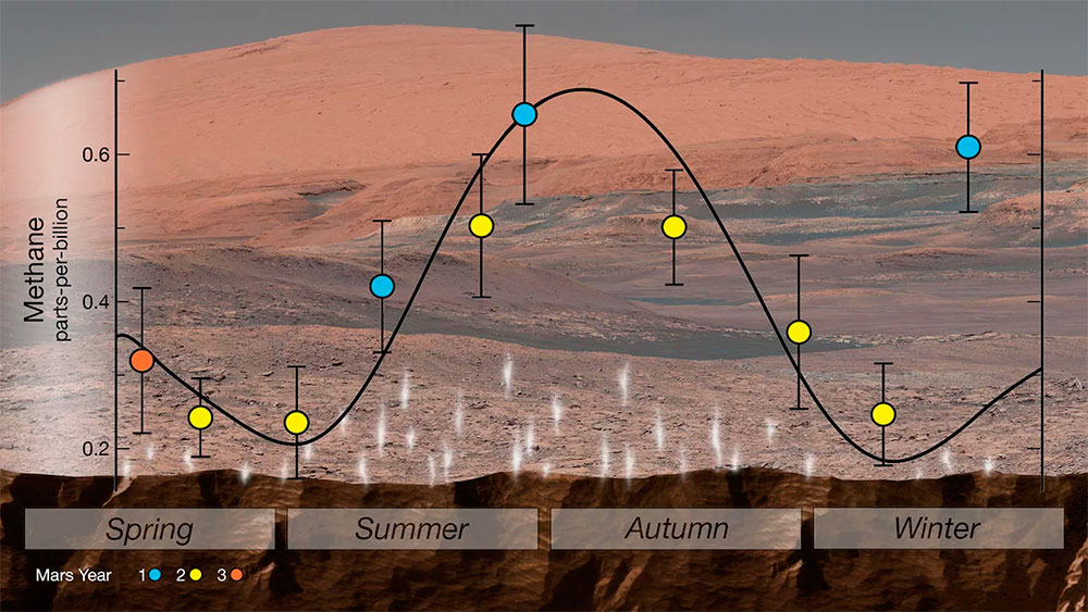 Концентрация метана в атмосфере Марса явно связана с сезонными изменениями климата