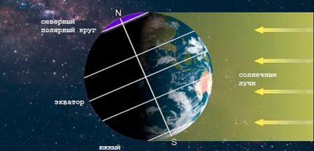 Что если бы Земля не вращалась: возможна ли жизнь на неподвижных планетах