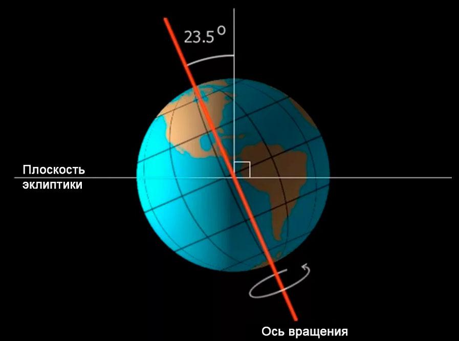 Наклон оси Земли по отношению к плоскости эклиптики 23,26 градусов: не много и не мало , а в самый раз!