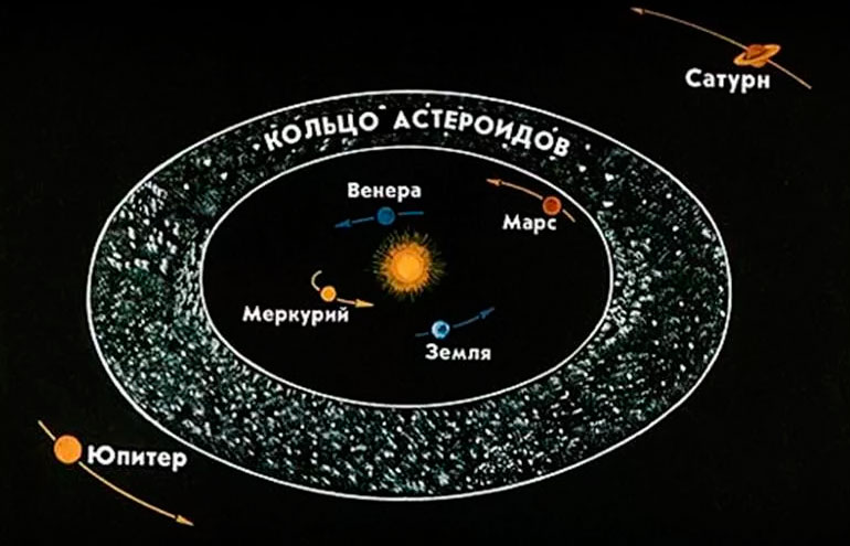 Кольцо астероидов в Солнечной системе - граница между «внутренней» и «вешними» группами планет