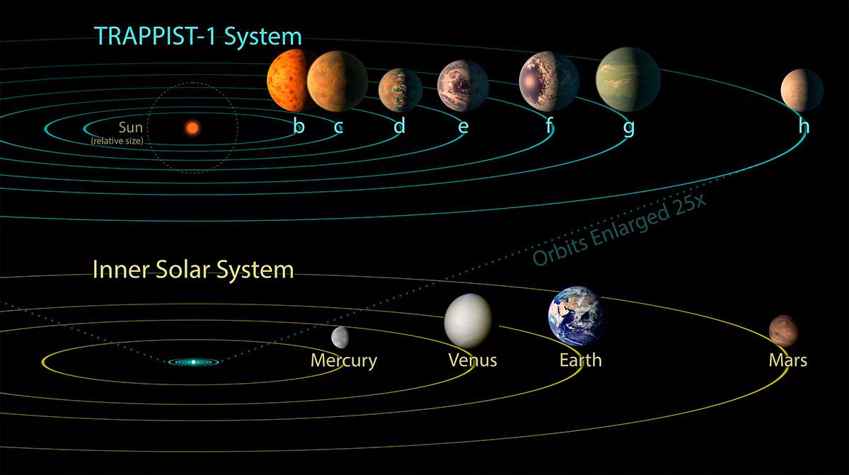 Большая часть экзопланетных систем выглядит примерно как TRAPPIST-1 на рисунке - т.е. ближе к звезды находятся большие планеты, в то время как наша Солнечная система демонстрирует совсем другой порядок