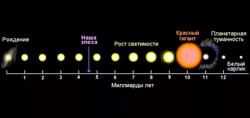 Парадокс тусклого молодого Солнца и зоны обитаемости далеких звезд